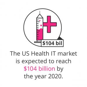 Job demand 10 years us health it market mobile