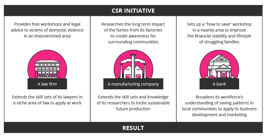 CSR initiative and result infographic
