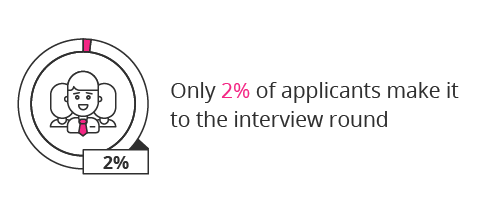 how many people get job interviews