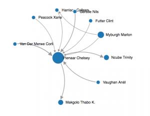 Research_Hub_Social_Media_Analytics