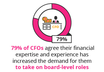 CFO_board_of_directors_mobile