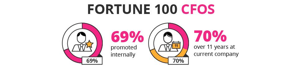 CFO_fortune_100_desktop