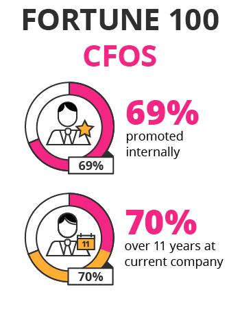 CFO_fortune_100_mobile