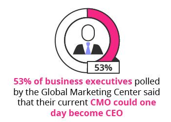 CMO_CEO_mobile