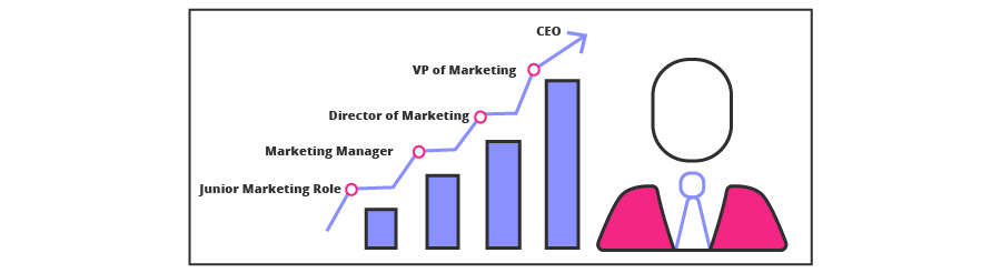 How To Become A Chief Marketing Officer (CMO) - Career Advice