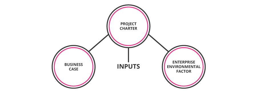 project_charter_dependents
