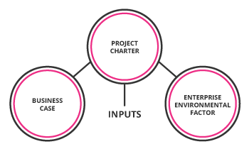 project_management_charter_dependents_mobile