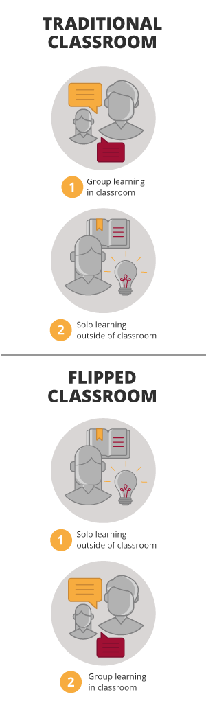 FlippedClassroom_HarvardBOK
