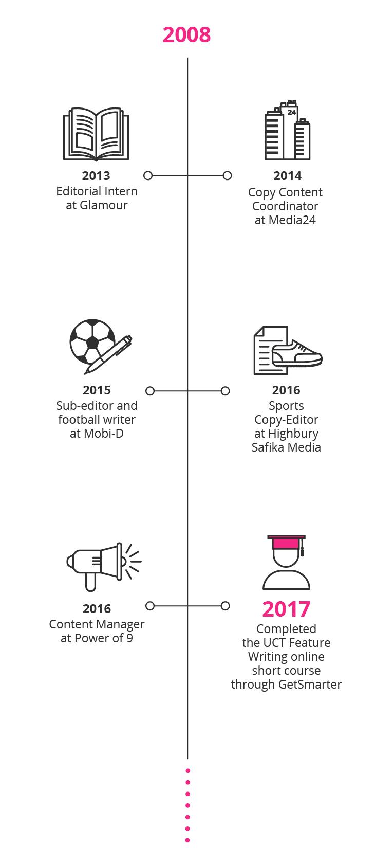 new professional, timeline, GetSmarter