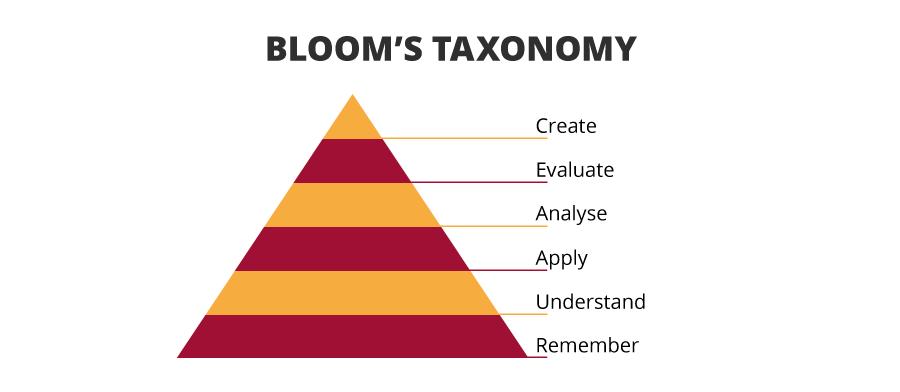 bloom's taxonomy_desktop_Harvard_Rob_Lue