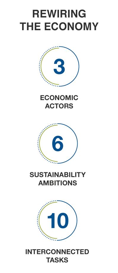 sustainability education cambridge institute for sustainability leadership cisl getsmarter business sustainability management online short course rewiring the economy mobile