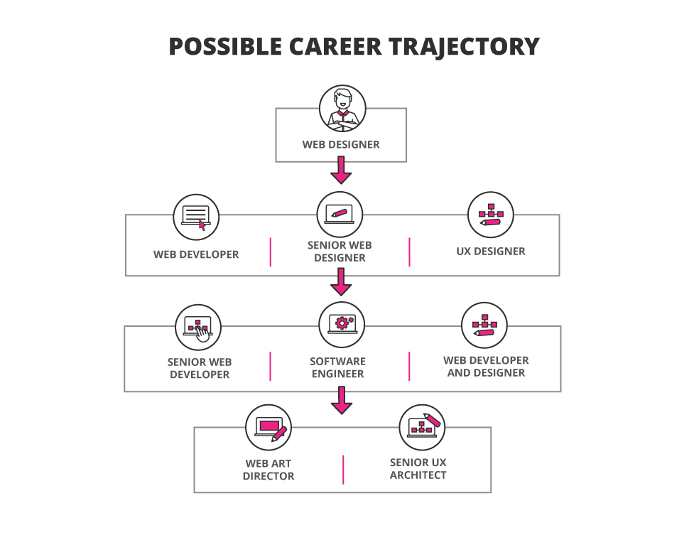 Career trajectory web designer