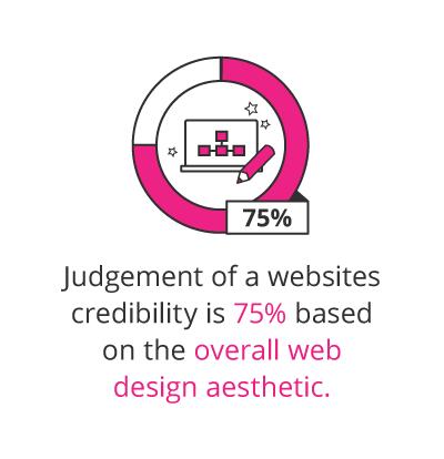 Web Designer career path profile infostat