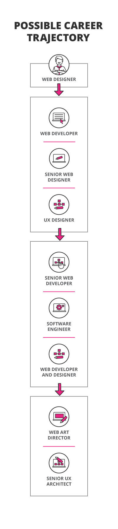 Career trajectory web design