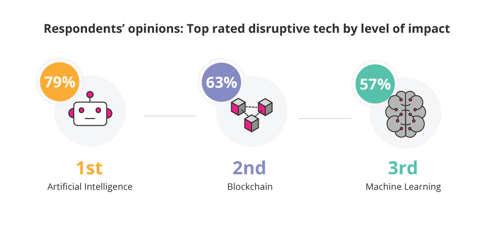 Disruptive Tech Report