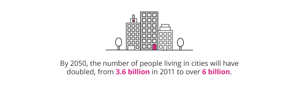 By 2050, the number of people living in cities will have doubled, from 3.6 billion in 2011 to over 6 billion pull quote