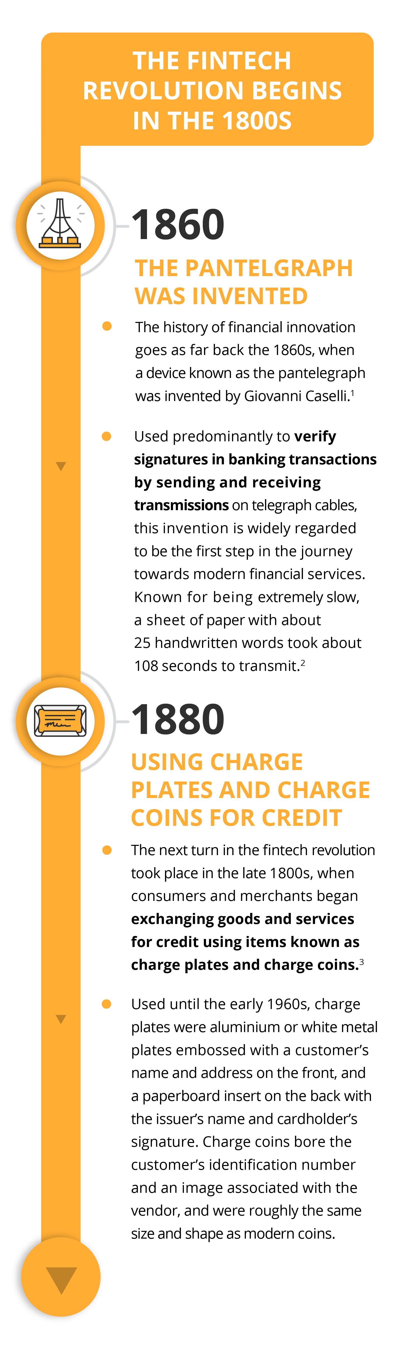 Infograph 1860 - 1880