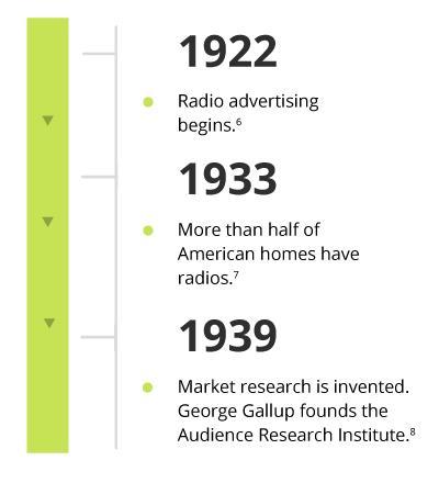 Sales Era Infograph