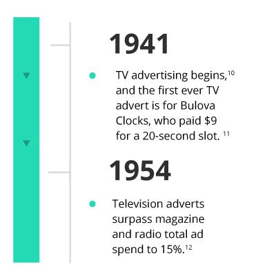 Marketing Department Inforgraph