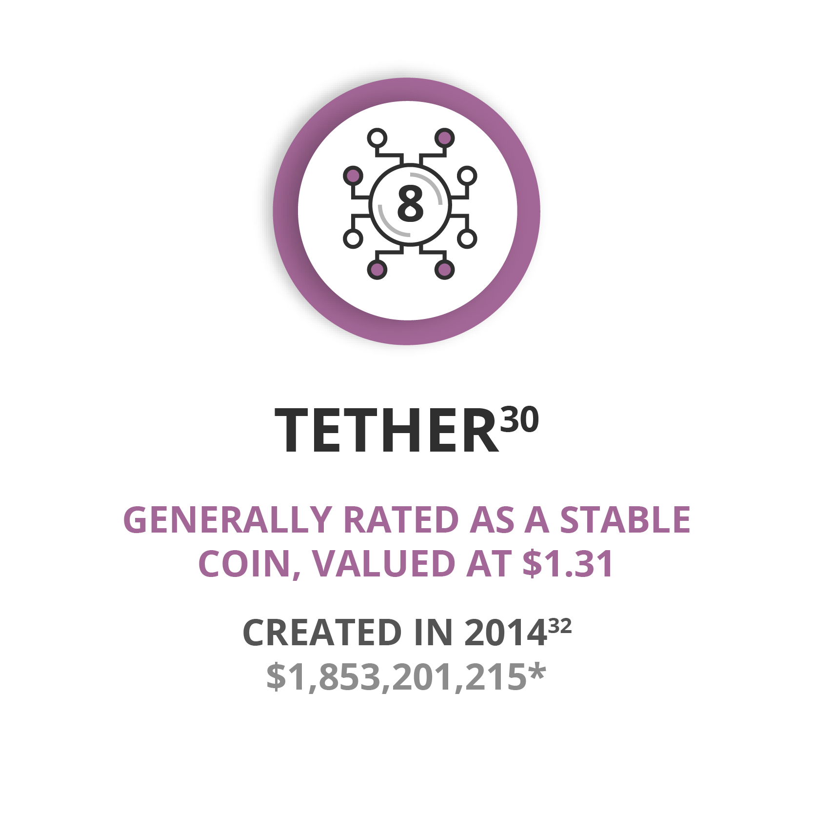 Tether - Generally rated as a stable cryptocurrency. Valued at approx. $1.31