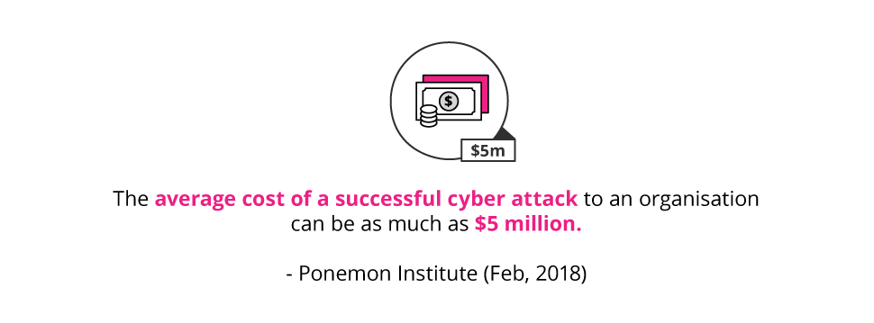 average cost of a cyber attack
