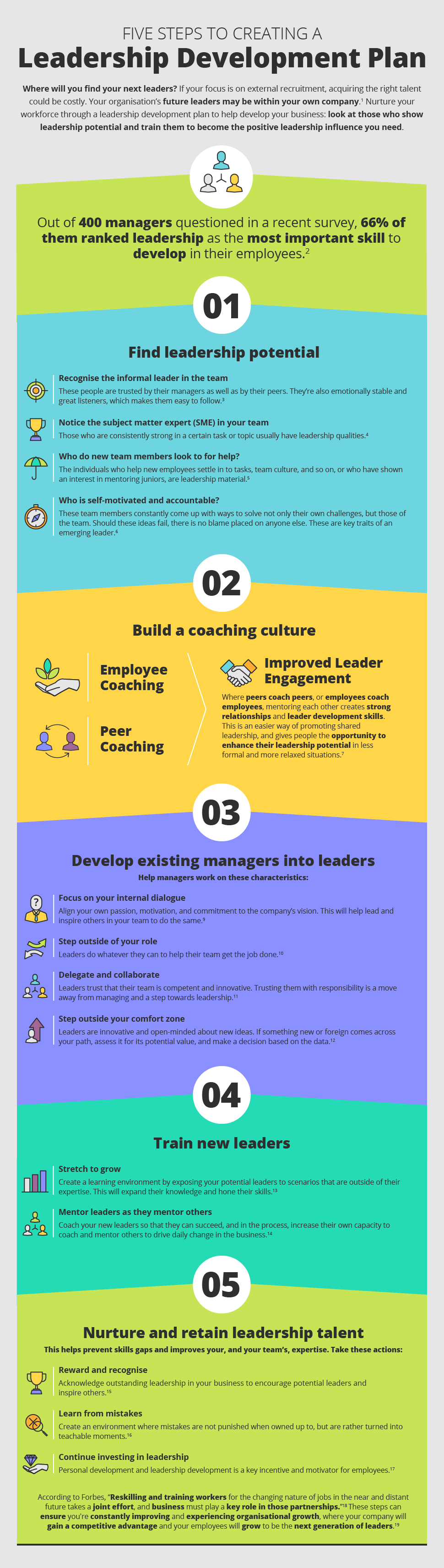 Five Steps to Creating a Leadership Development Plan