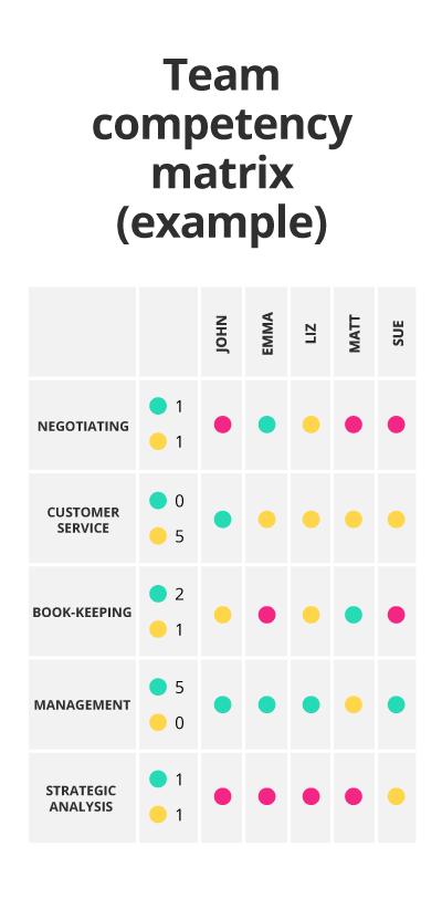 Example team competency matrix