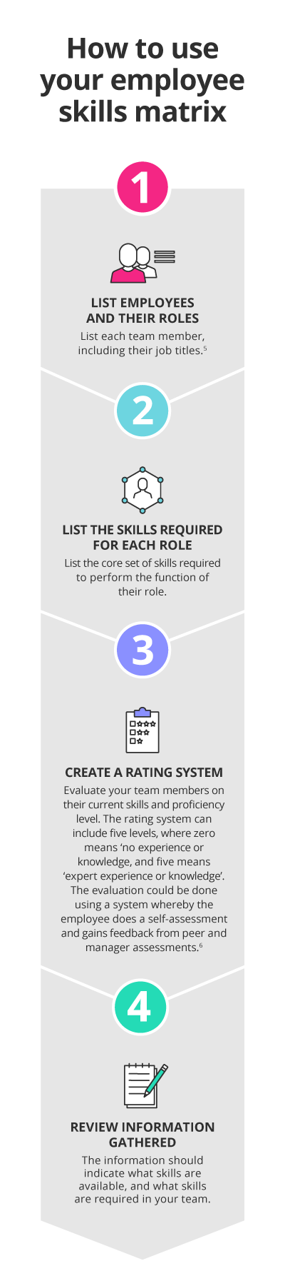 How to use your employee skills matrix