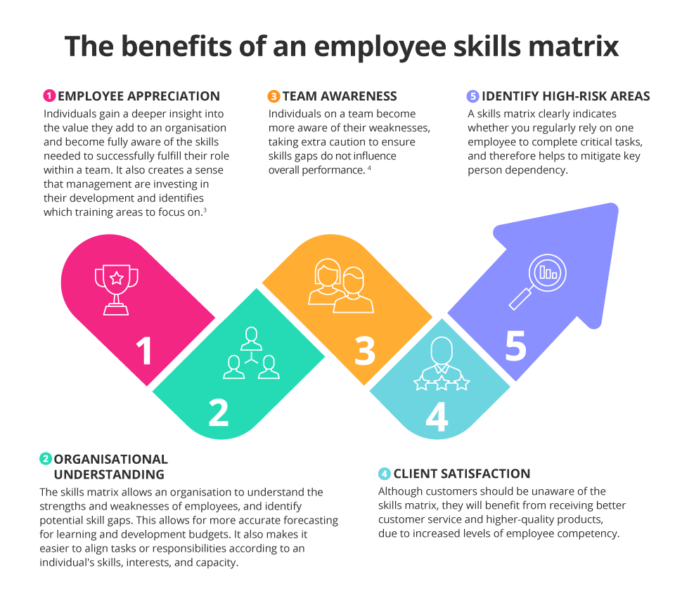 The benefits of an employee skills matrix