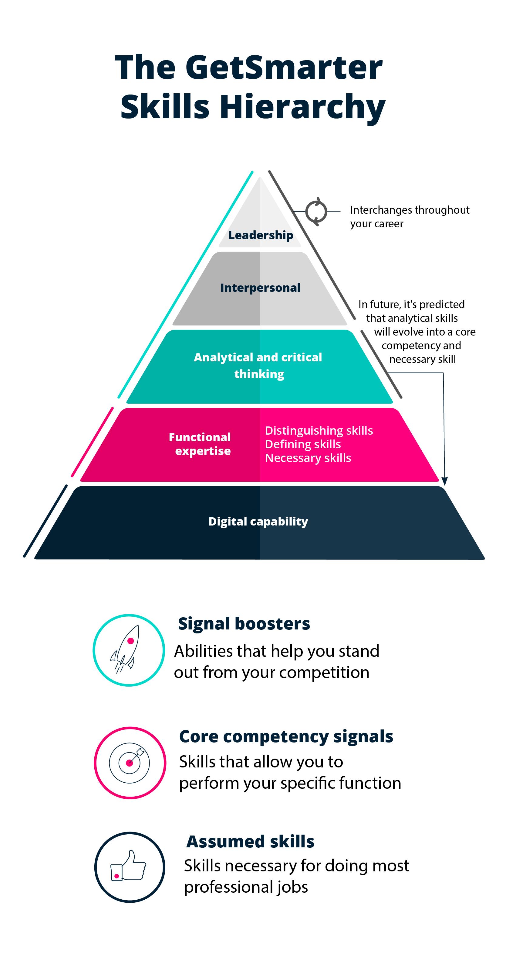 GetSmarter Skills Hierarchy