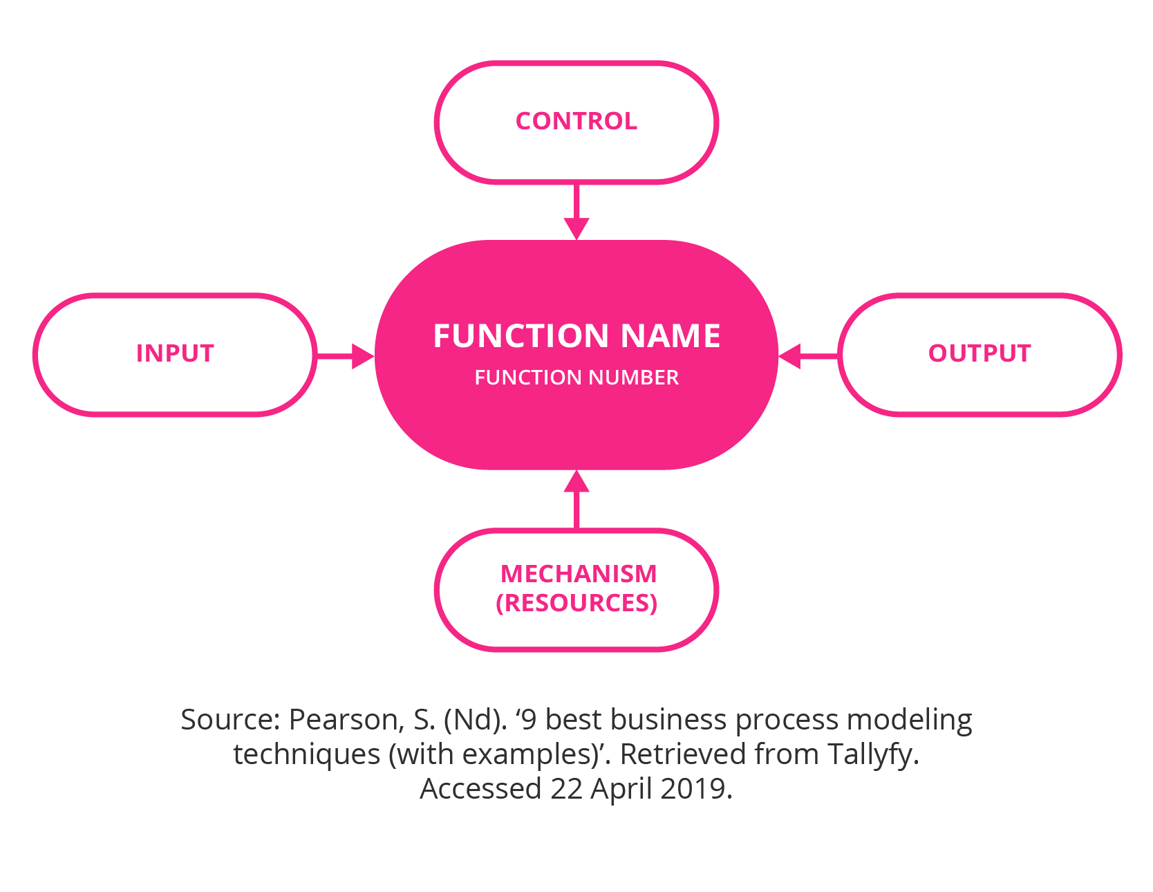 Integrated definition for function modelling