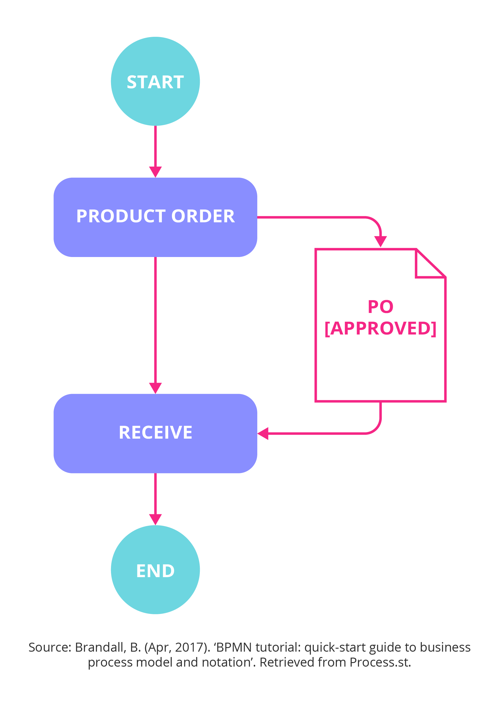 Business process modelling notation (BPMN)
