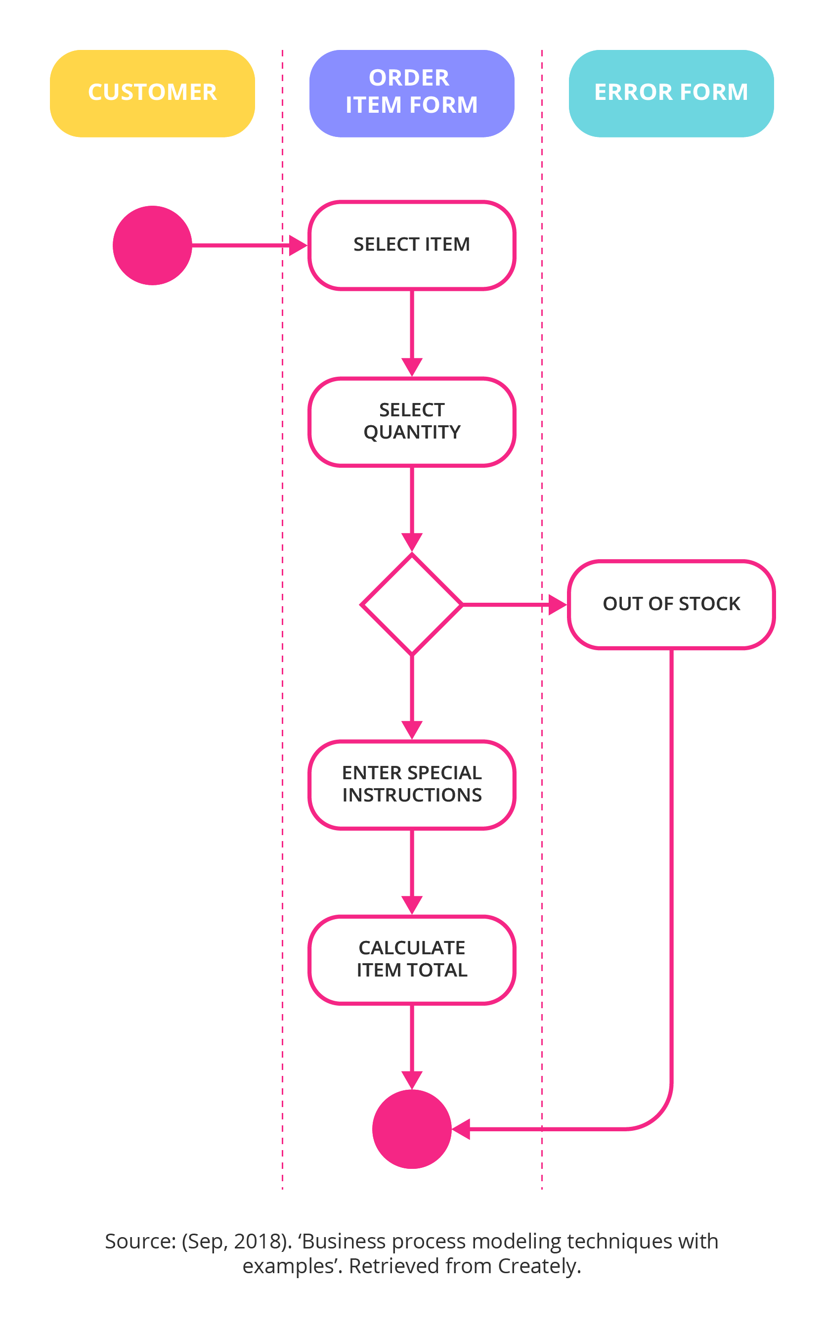 Unified modelling language diagrams
