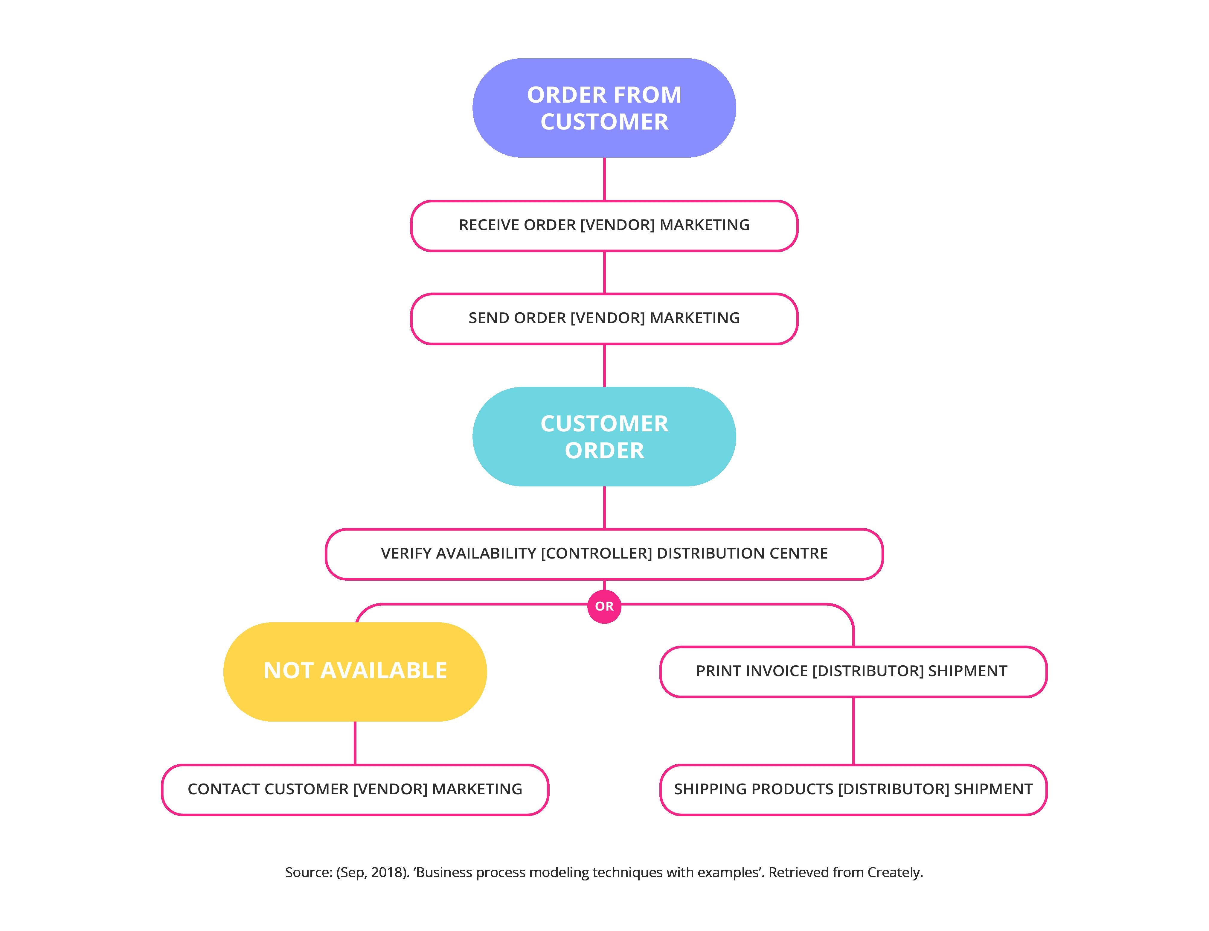 Role activity diagrams