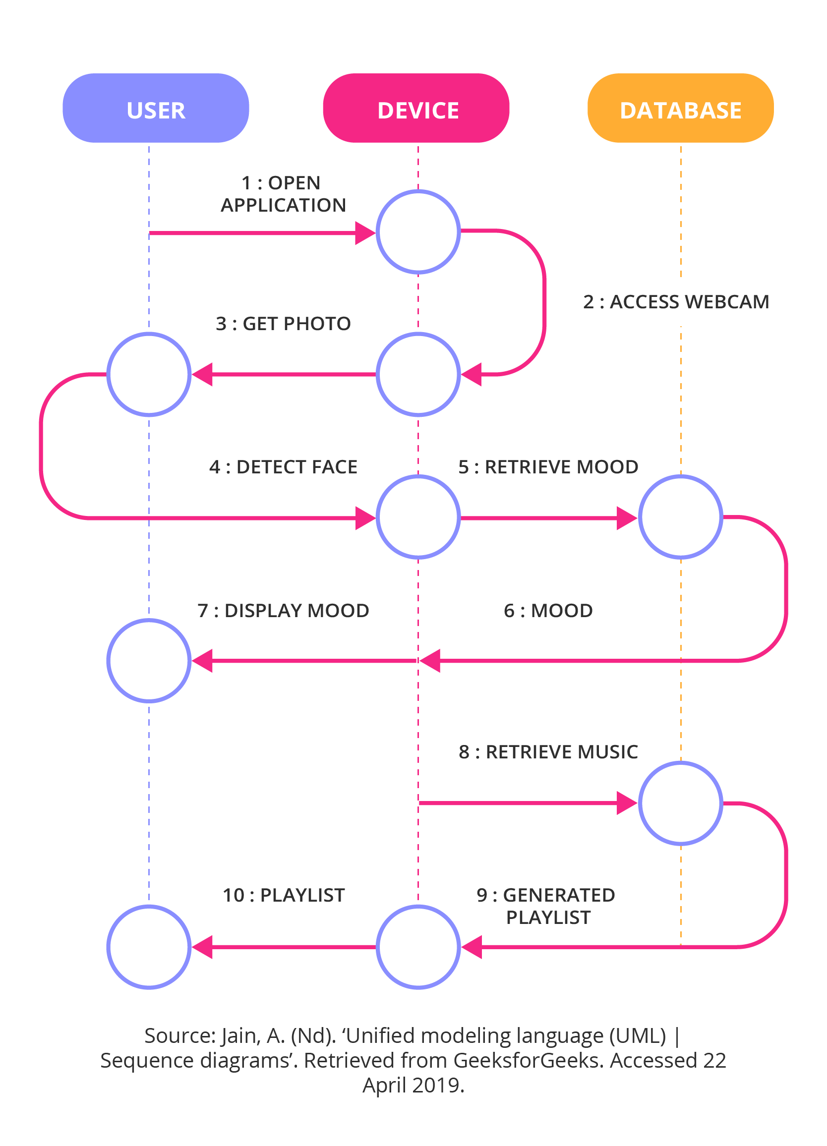 Role interaction diagrams