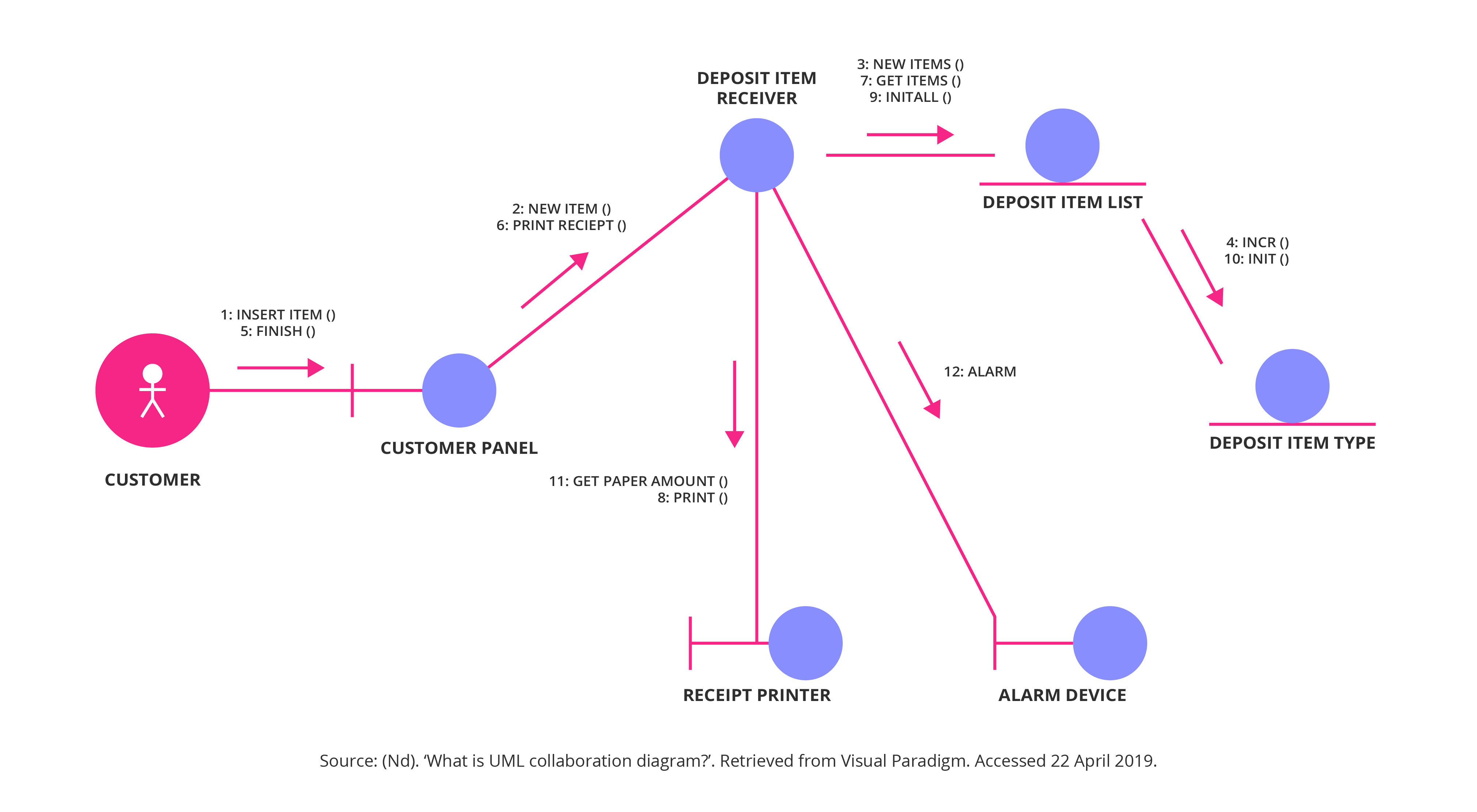 Business process modelling Collaboration diagram
