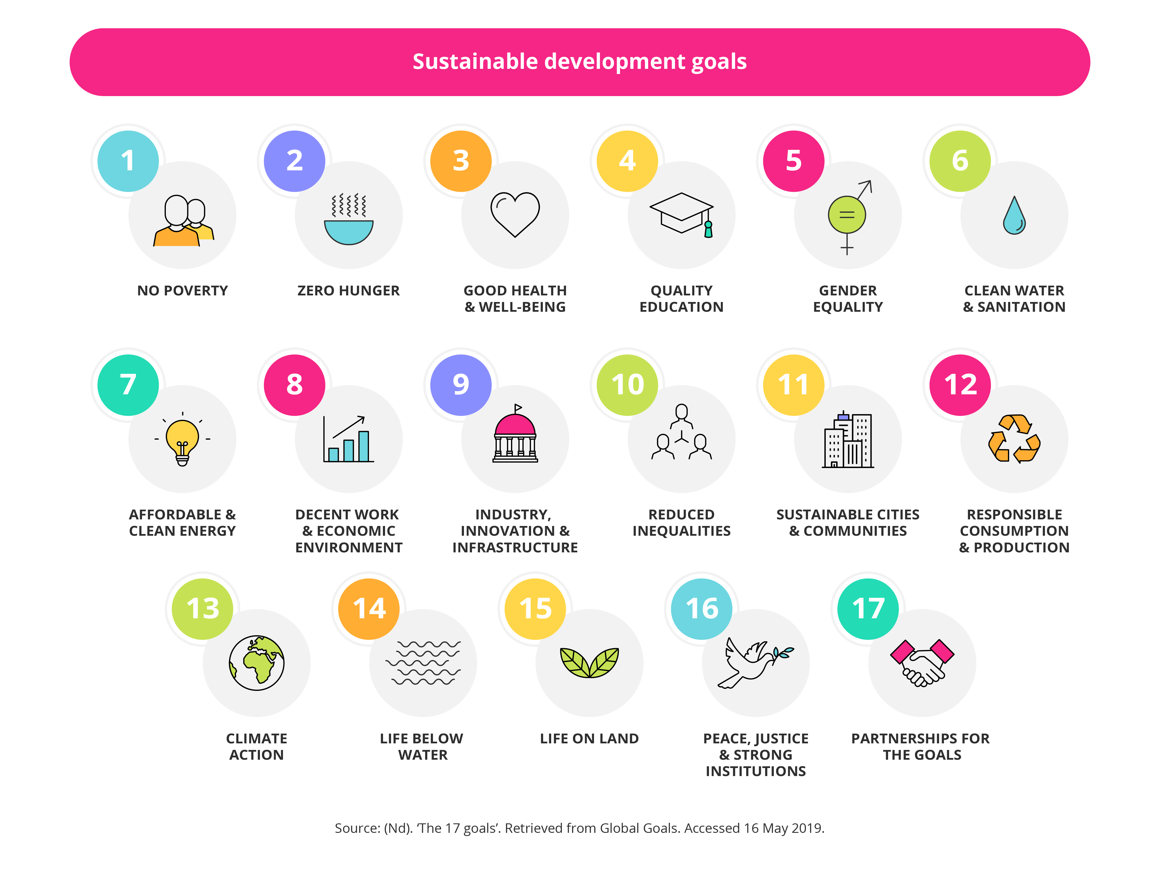 Goals for sustainable development in business