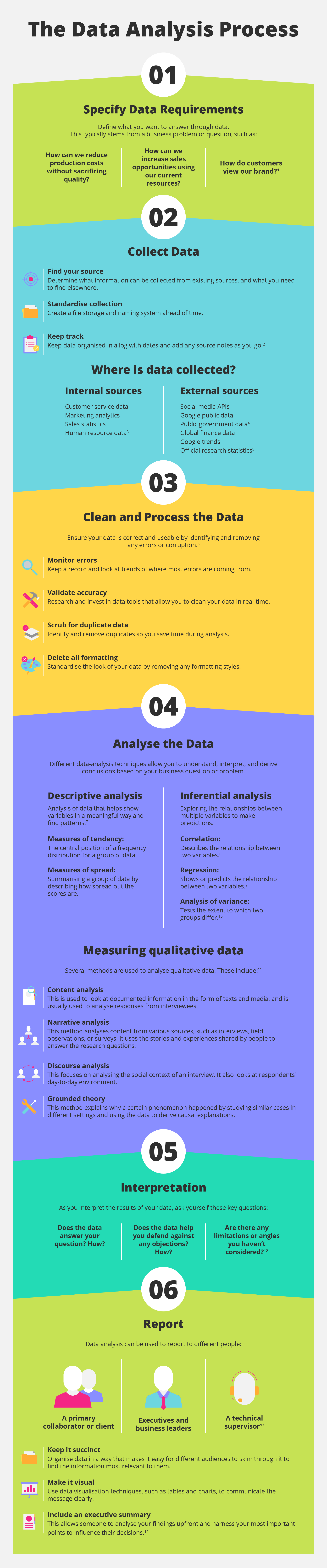 The data analysis process in 6 steps