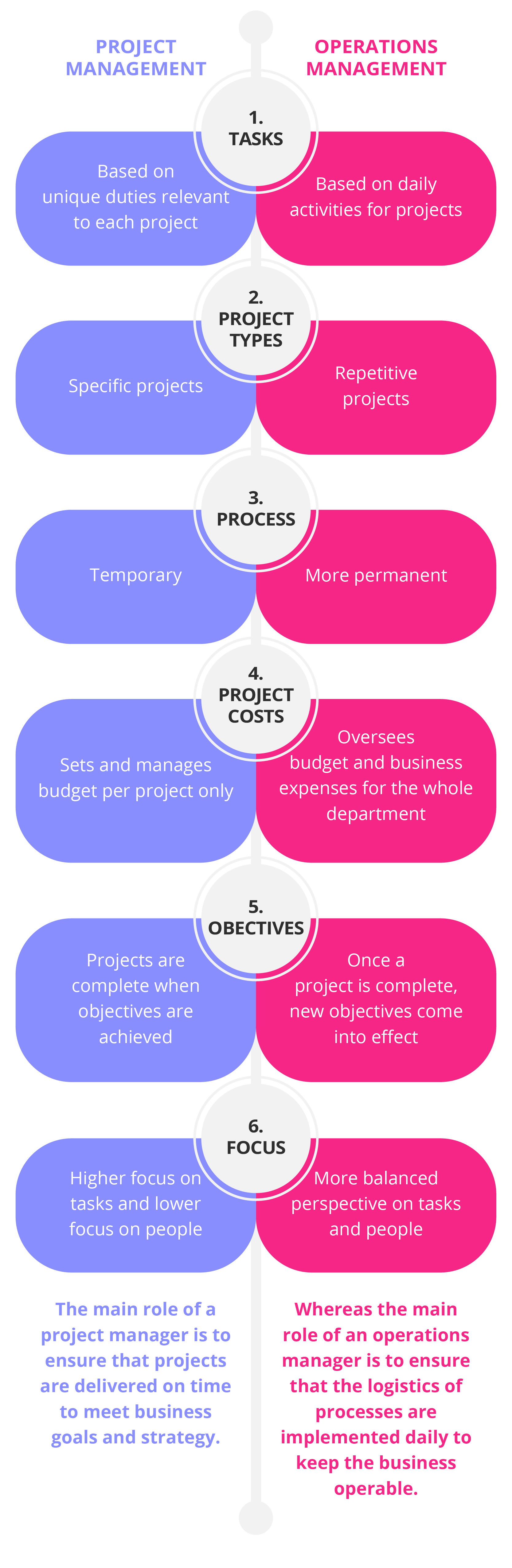 relationship between operations management and project management