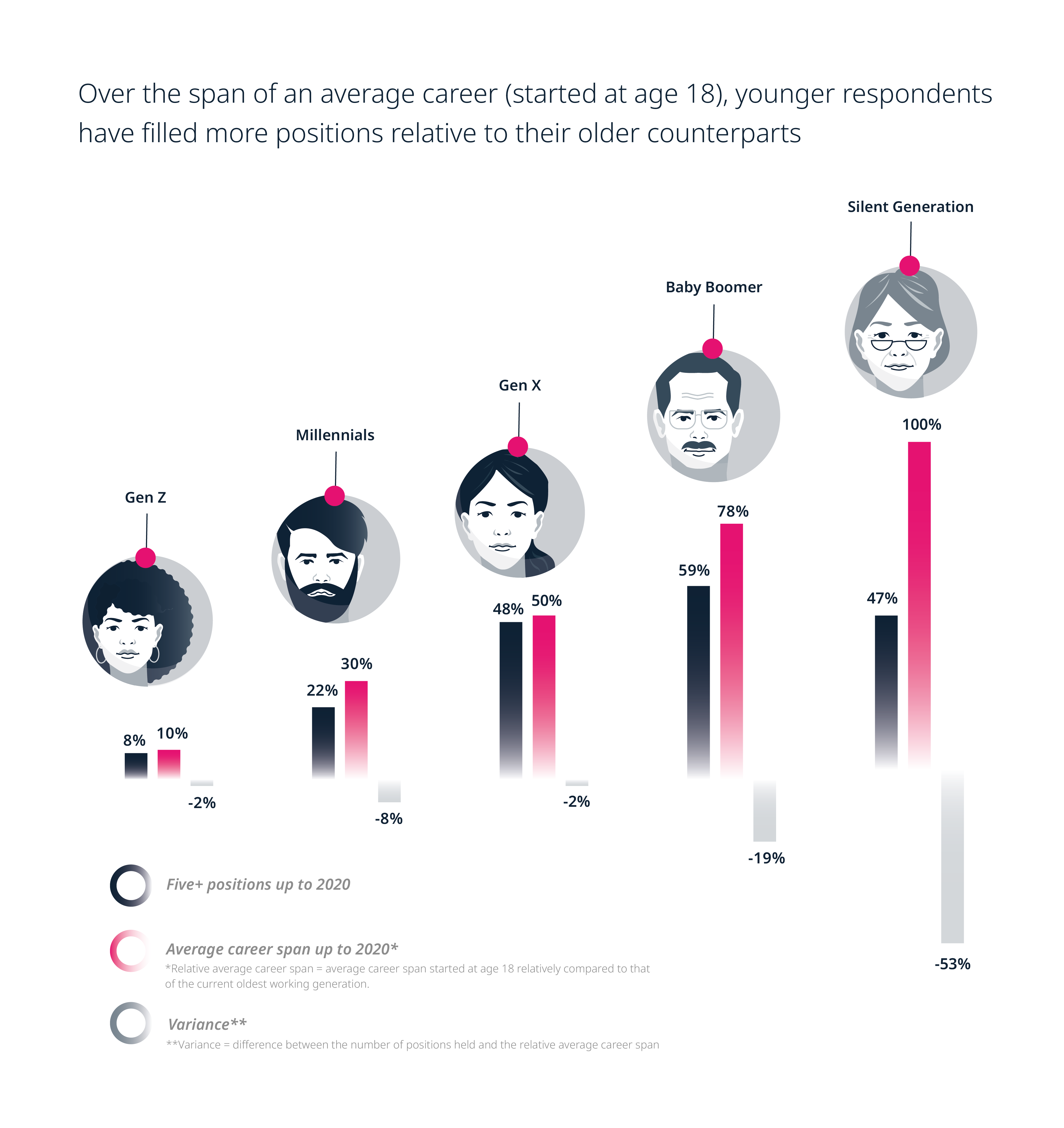 Over the span of an average career, younger respondents have filled more positions relative to their older counterparts