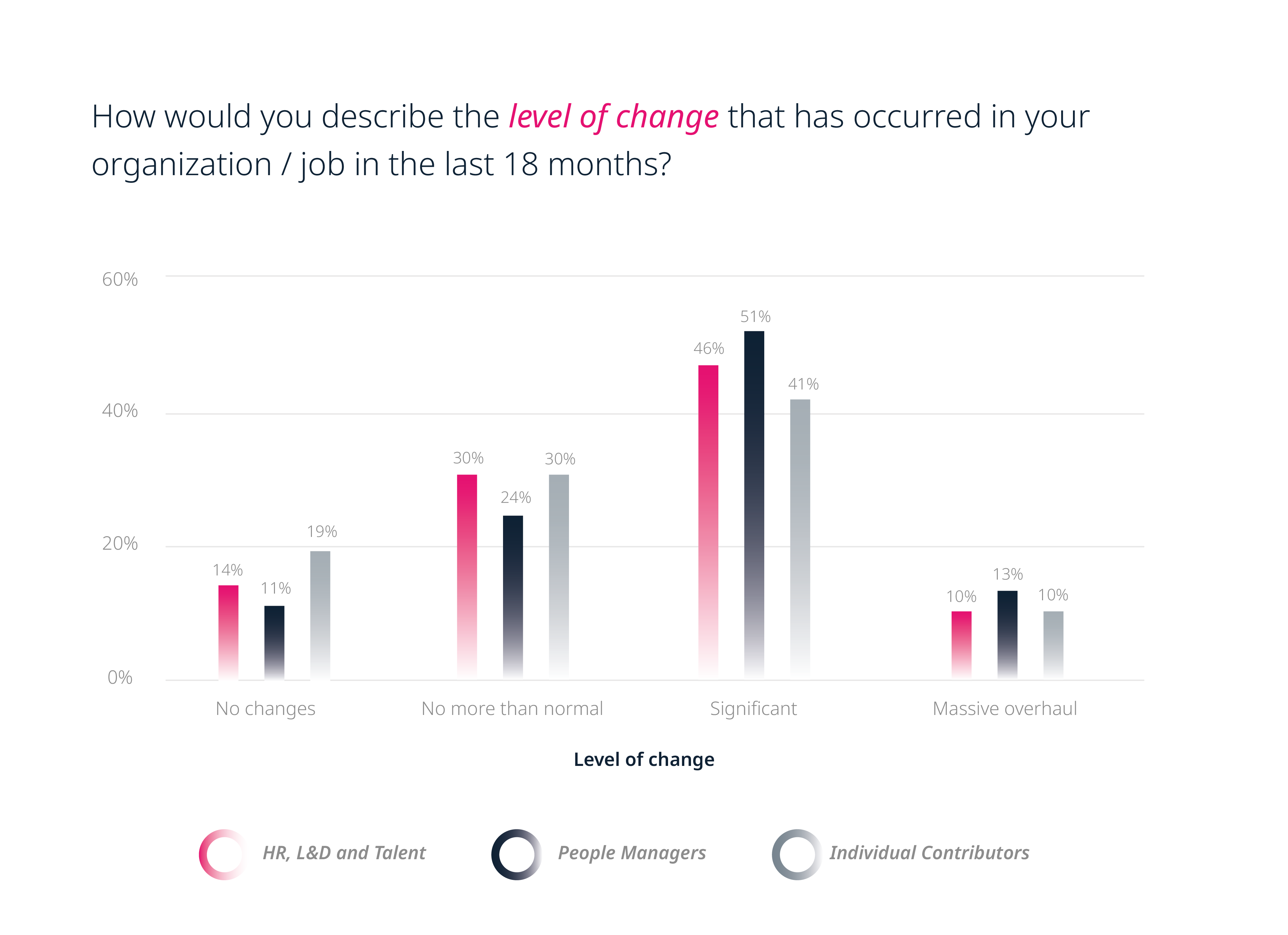 The level of change that has occured in organizations / jobs in the last 18 months