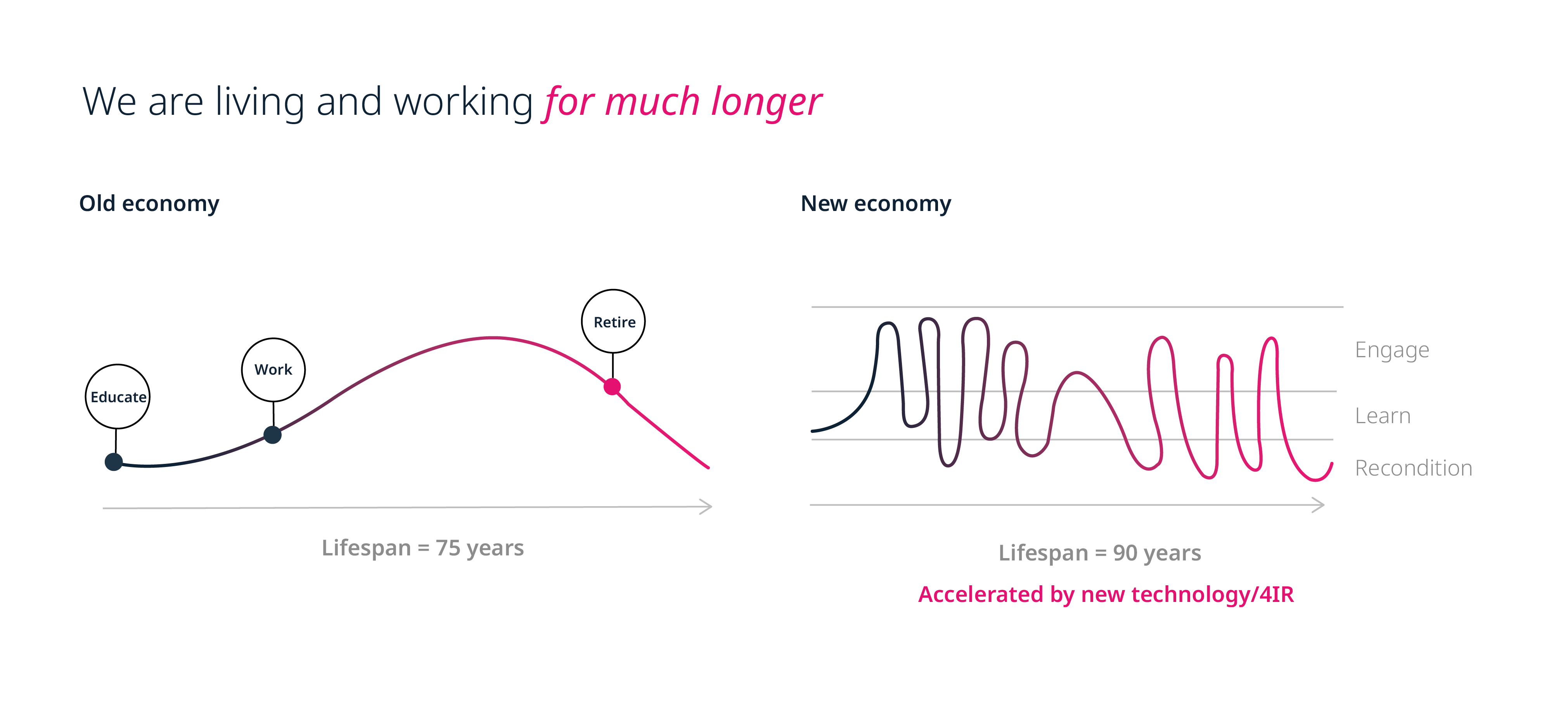 Old economy vs new economy and why people are living and working for much longer