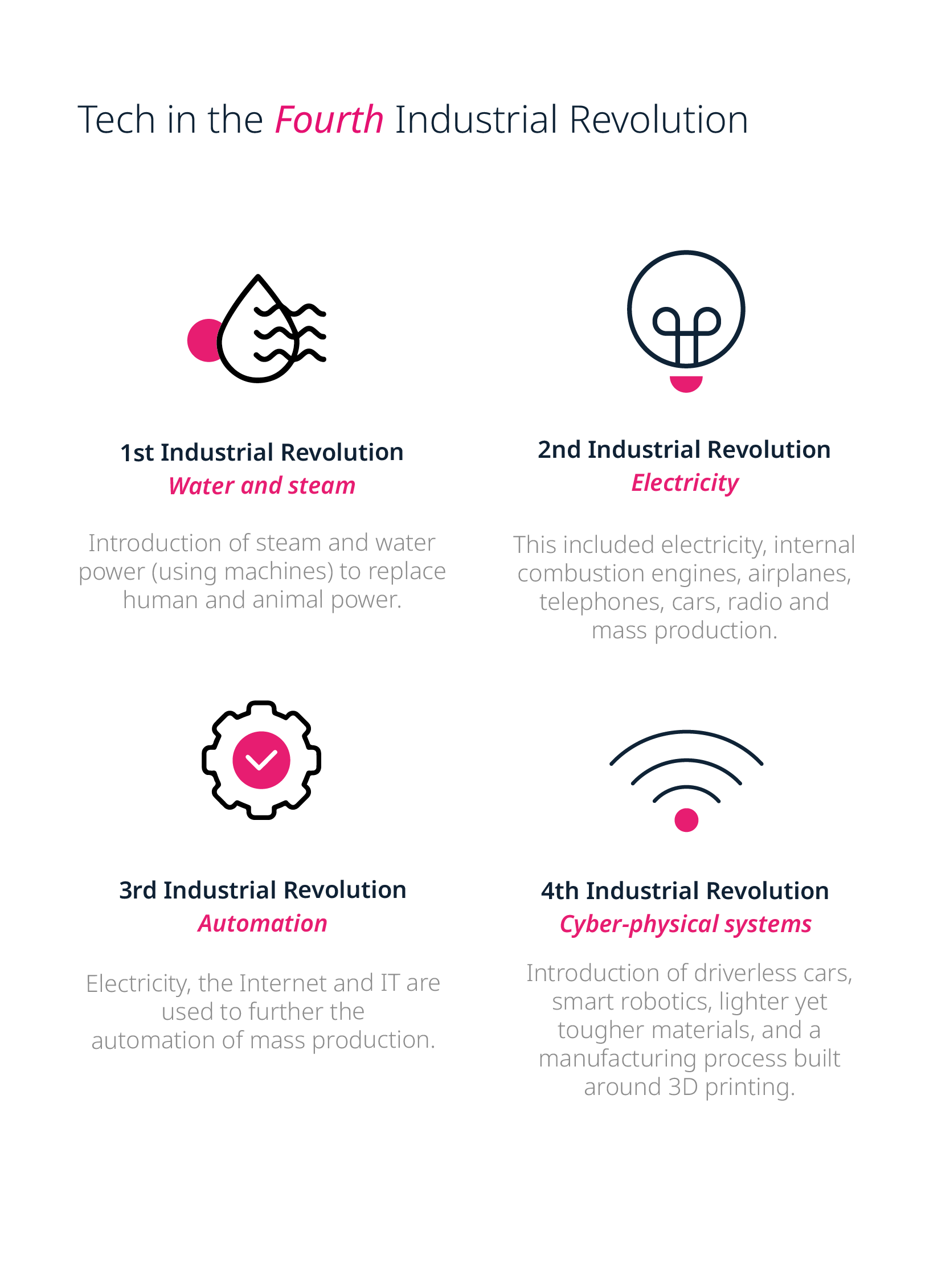 Technology in the fourth industrial revolution