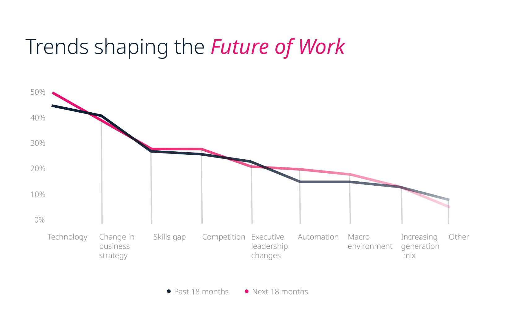 Trends shaping the future of work