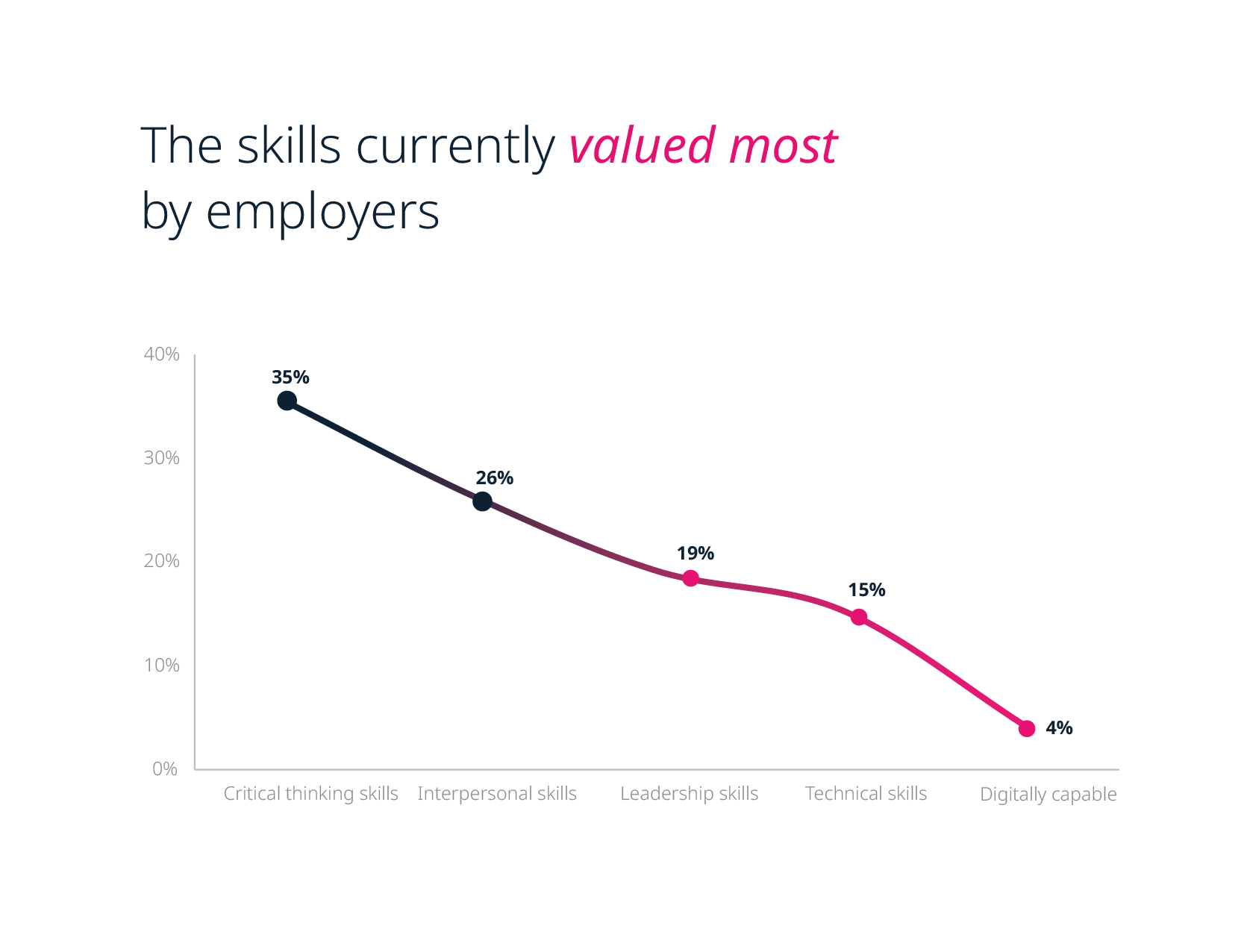 The skills currently valued by most employers