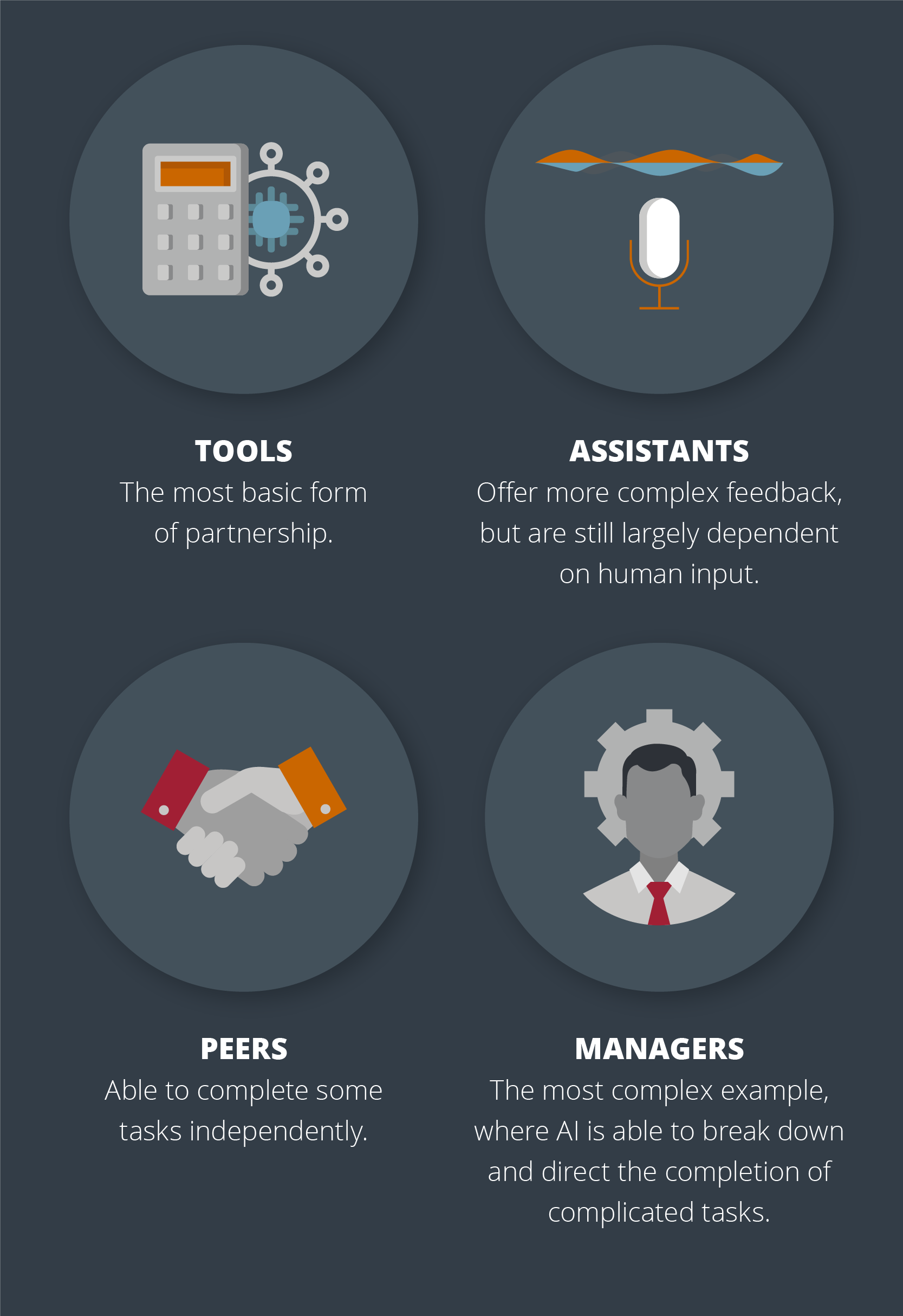 The roles of artificial intelligence in business: Tools, assistants, peers and managers