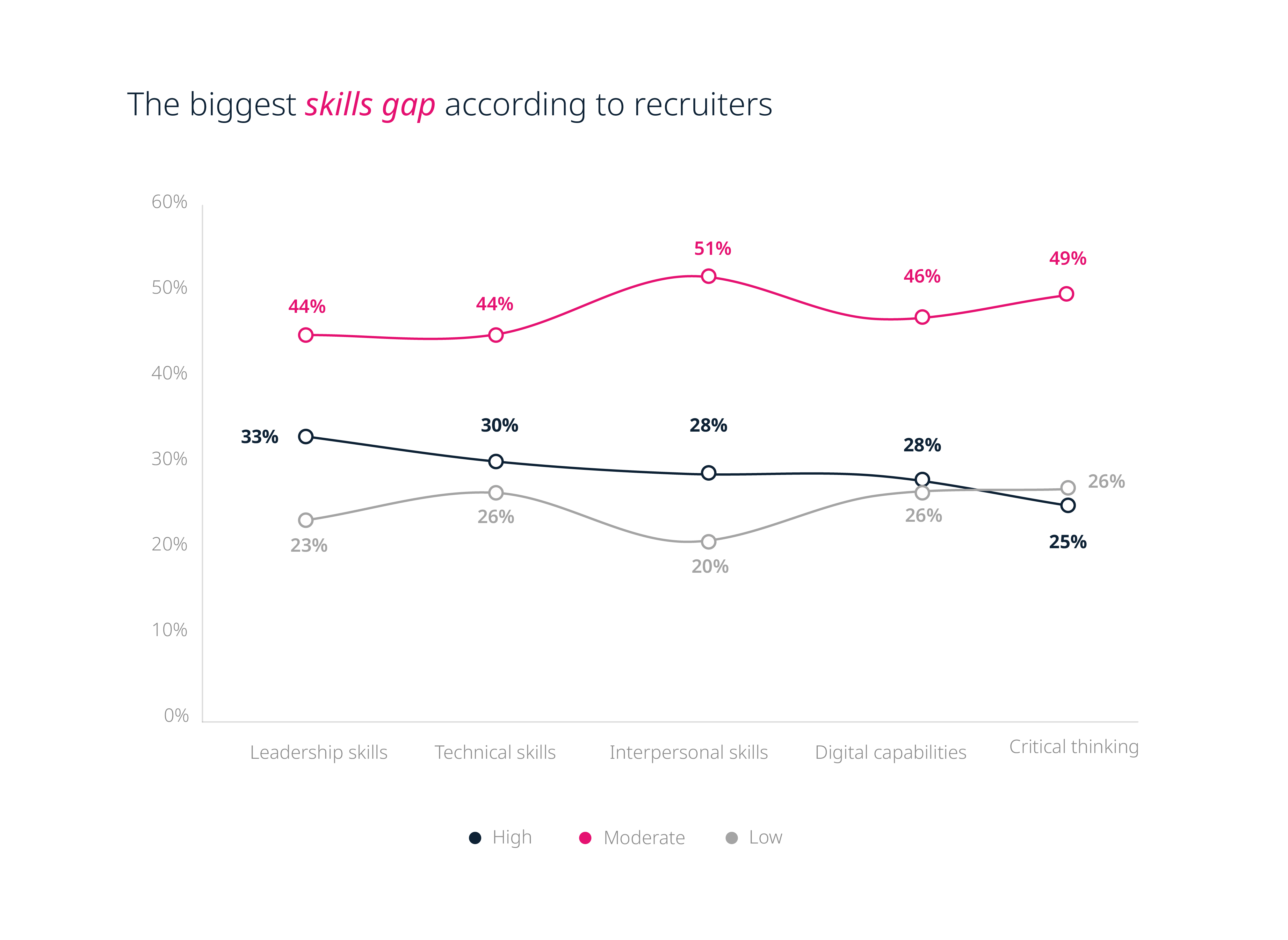 The biggest skills gaps according to recruiters
