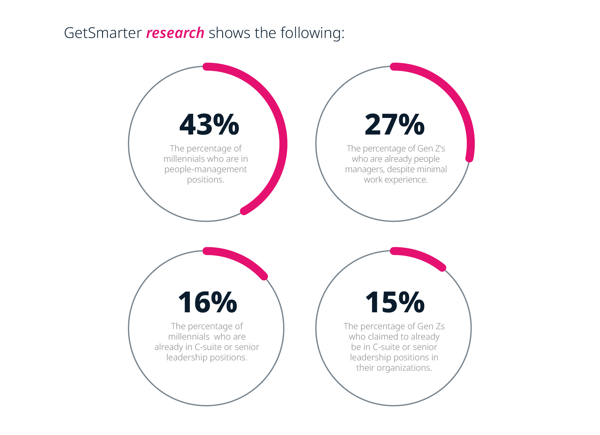 GetSmarter research: Younger generations are moving into management