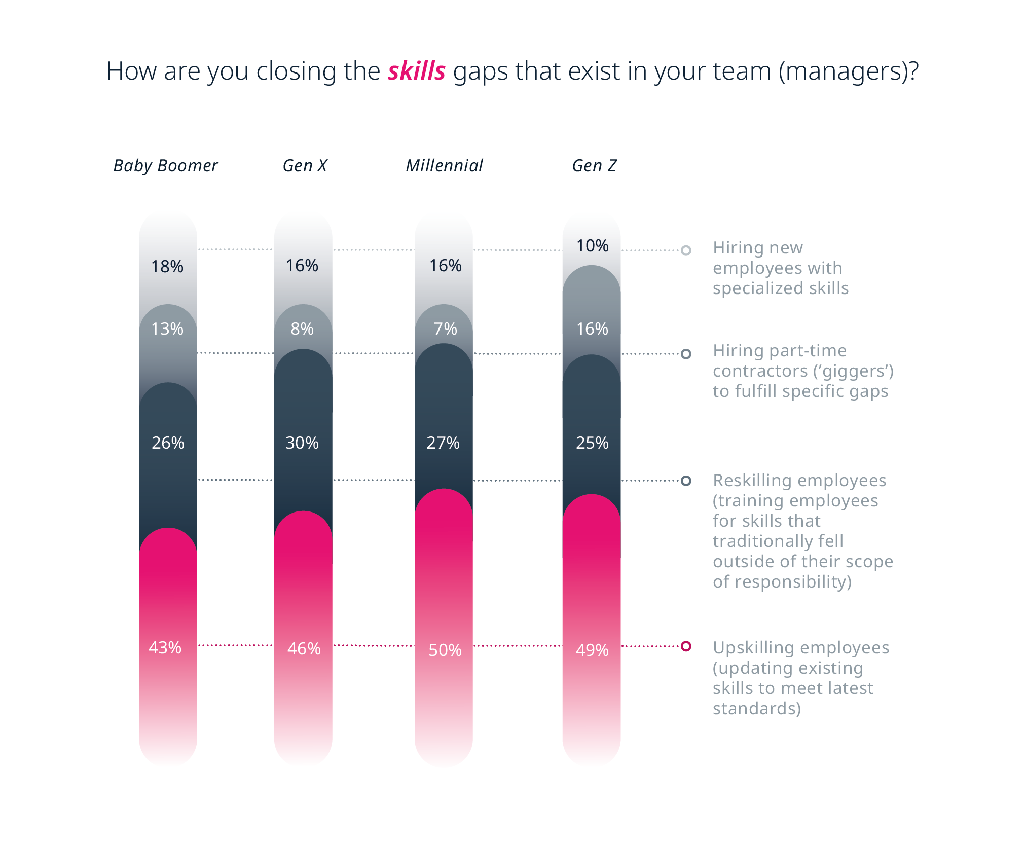 How managers from different generations are closing the skills gaps that exist in their teams