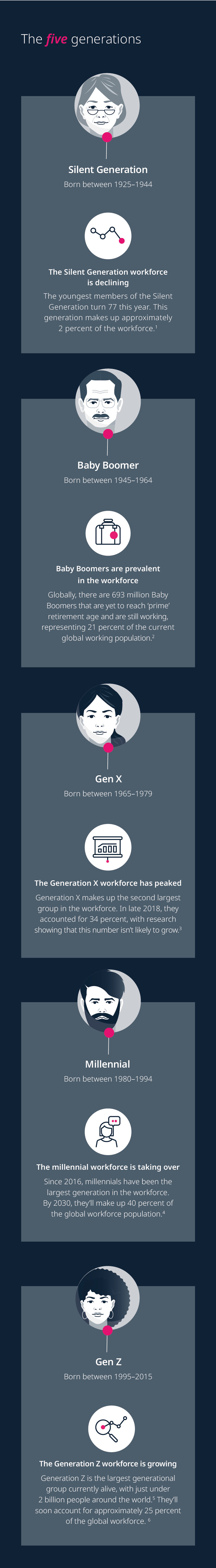 The five generations in the workforce